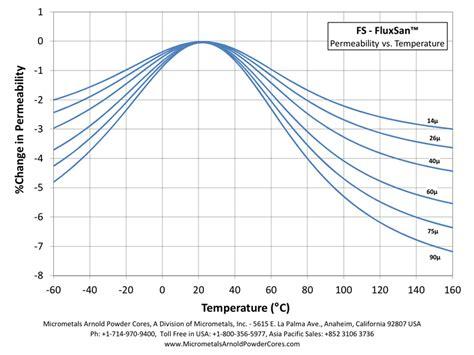 coil inductance vs temperature inductor saturation vs temperature 28 images we lqsh