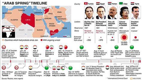 middle east map timeline timelines of the arab