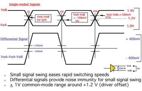 lvds voltage swing differential interface keeps noise from low voltage logic