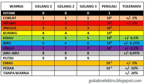 gokako elektro tabel kode warna resistor