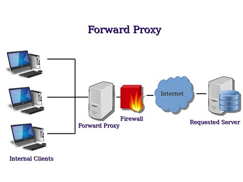 forward server computer security and pgp how do proxy servers work