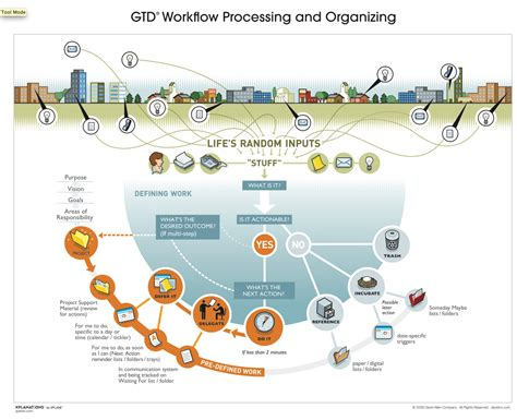 david allen getting things done flowchart gtd workflow processing and organising diagram gtd