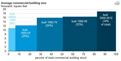 average size of average size of new commercial buildings in united states