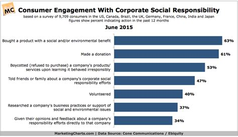 Corporate Social Responsibility Mba Notes Pdf by Half Of Consumers Talked To Friends And Family About