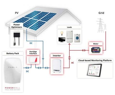 diy tesla powerwall tesla powerwall lithium battery storage for sale in