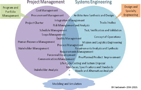 design engineer vs systems engineer systems engineering the project