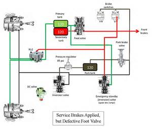 Tractor Air Brake System Diagram Protection Valve Air Brake System Pictures To Pin