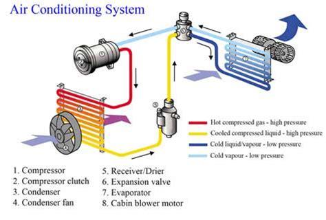 how your auto ac system works auto repair how your auto ac system works auto repair shop automotive customer service bullitt automotive
