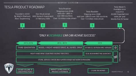 Tesla Motors Company Overview Tesla Motors