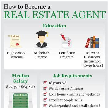 how to become a realtor 236 best images about real estate info on pinterest careers in real estate marketing and real