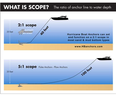 boat anchor size chart in depth about the hurricane boat anchor the hull