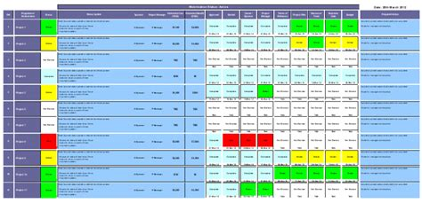 examples project dashboards