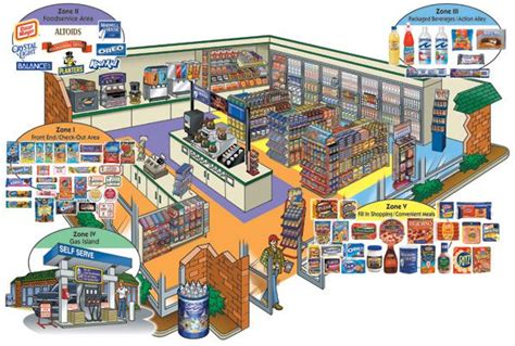 small convenience store layout design convenience store design an layout digital design