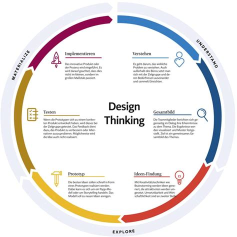 design thinking nngroup design thinking entwickeln was der kunde wirklich will