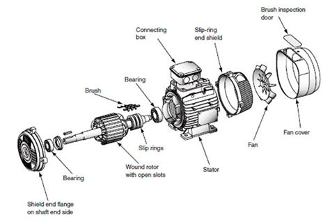 ac induction motor hsc physics induction motor hsc physics 28 images schoolphysics welcome tesla ac induction motor tesla