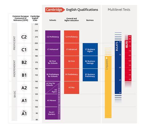 test conoscenza inglese cambridge livelli qcer