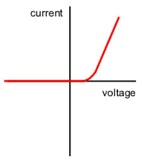 diode current graph diode current potential difference graph 28 images characteristic i v graph of a