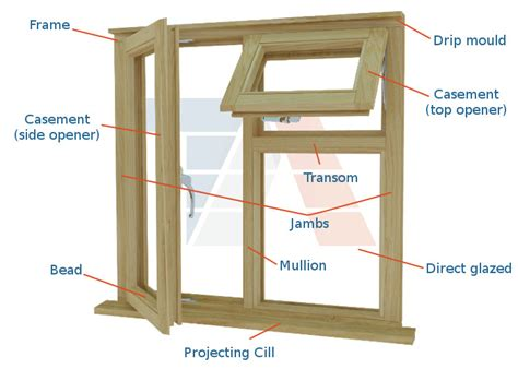 window framing diagram exterior of a double hung window parts diagram parts of a