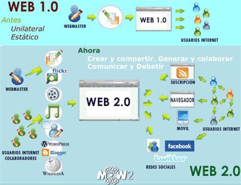 imagenes web 2 0 panorama orokorra ikuspegi orokorra herramientas web 2