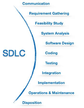 Tutorialspoint Sdlc | software engineering quick guide