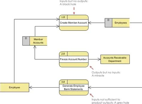 data flow diagram tutorial for beginner dfd diagram guidelines images how to guide and refrence