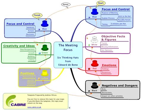 mindmanager templates a mindmanager process map and guide for six thinking hats