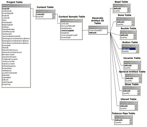 relational database diagrams database structure