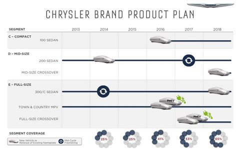 free 5 year business plan template chrysler reveals five year business plan autoevolution