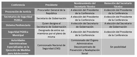 estructura de la fisco agenda 2016 gaceta parlamentaria a 241 o xx n 250 mero 4739 ix martes 14 de