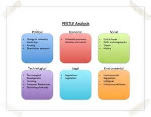 pestel analysis template word how to use the pestle analysis template sas pmo confluence
