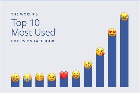 emoji fb world emoji day 2017 some interesting facts on emojis