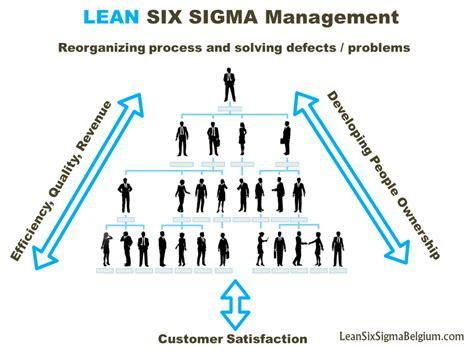 experiment design lean six sigma page not found lean six sigma belgium