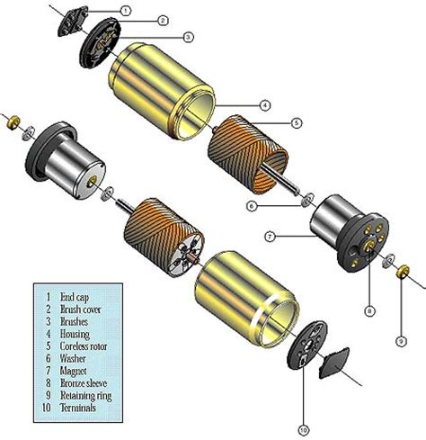 parts and function of electric motor linear actuator