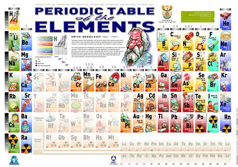 minecraft periodic table of elements periodic table of elements minecraft periodic table