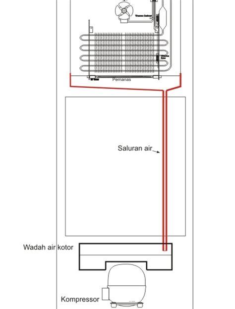 Kompresor Kulkas Polytron cara mengatasi kulkas dingin sebagian elektronik service