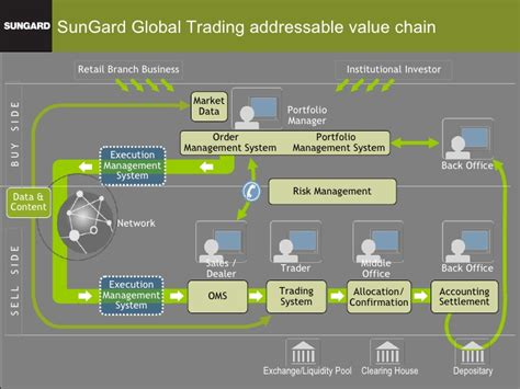 trading workflow sungard global trading presentation