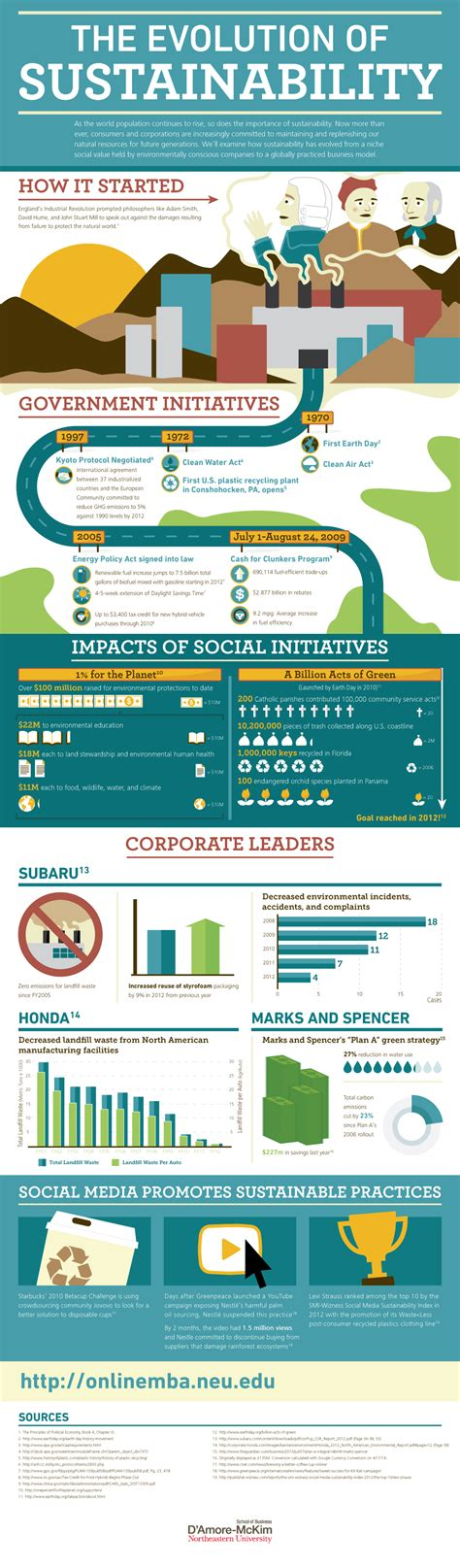 Northeastern Mba Certificate Program by Evolution Of Sustainability Infographic Neu Mba