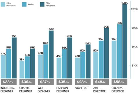 layout artist salary range a creative employment snapshot of 2013 infographic
