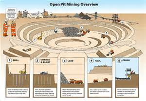 open pit mining diagram open free engine image for user manual