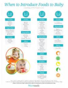 When Do Babies Start Table Food by Solid Food Chart For Babies Aged 4 Months Through 12