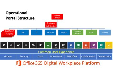 Office 365 Portal Limits Office 365 Adoption Sp Marketplace