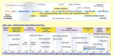restauracin y dictadura tema 7 crisis de la restauraci 211 n y dictadura de primo de rivera bloque 9 historia de espa 209 a