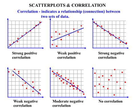 in a scatter diagram we describe the relationship between scatter plots and correlation a plus topper