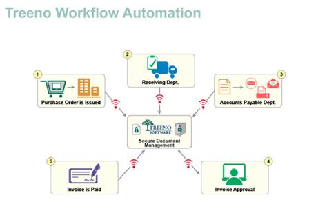 workflow background process workflow automation treeno software