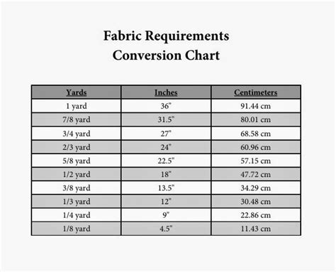 printable fabric conversion chart convert 7 yards to inches popflyboys