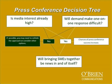 visual communication design for decision making during emergency situations press conference o brien communications