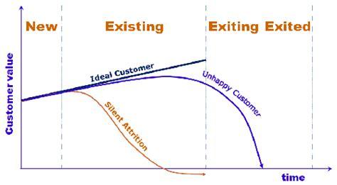 bank customer retention bank customer retention strategies