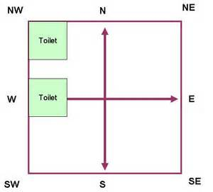 direction of bathroom according to vastu vastu shastra for toilet