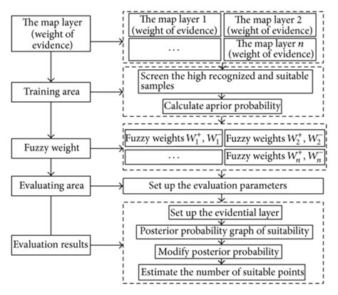 parol evidence rule flowchart flowchart of fuzzy weight of evidence