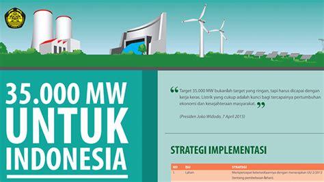 untuk indonesia 35000 mw untuk indonesia listrik org